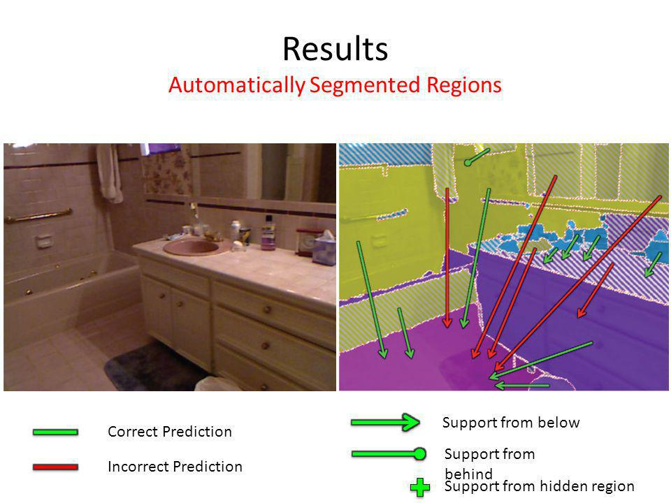 Results Automatically Segmented Regions Correct Prediction Incorrect Prediction Support from behind Support from below Support from hidden region
