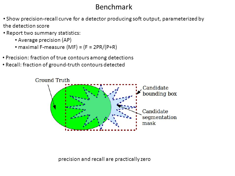 Benchmark Show precision-recall curve for a detector producing soft output, parameterized by the detection score Report two summary statistics: Average precision (AP) maximal F-measure (MF) = (F = 2PR/(P+R) Precision: fraction of true contours among detections Recall: fraction of ground-truth contours detected precision and recall are practically zero