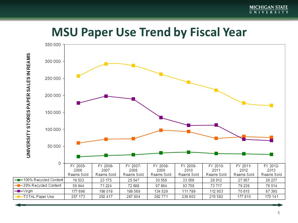 MSU Paper Use Trend by Fiscal Year 4