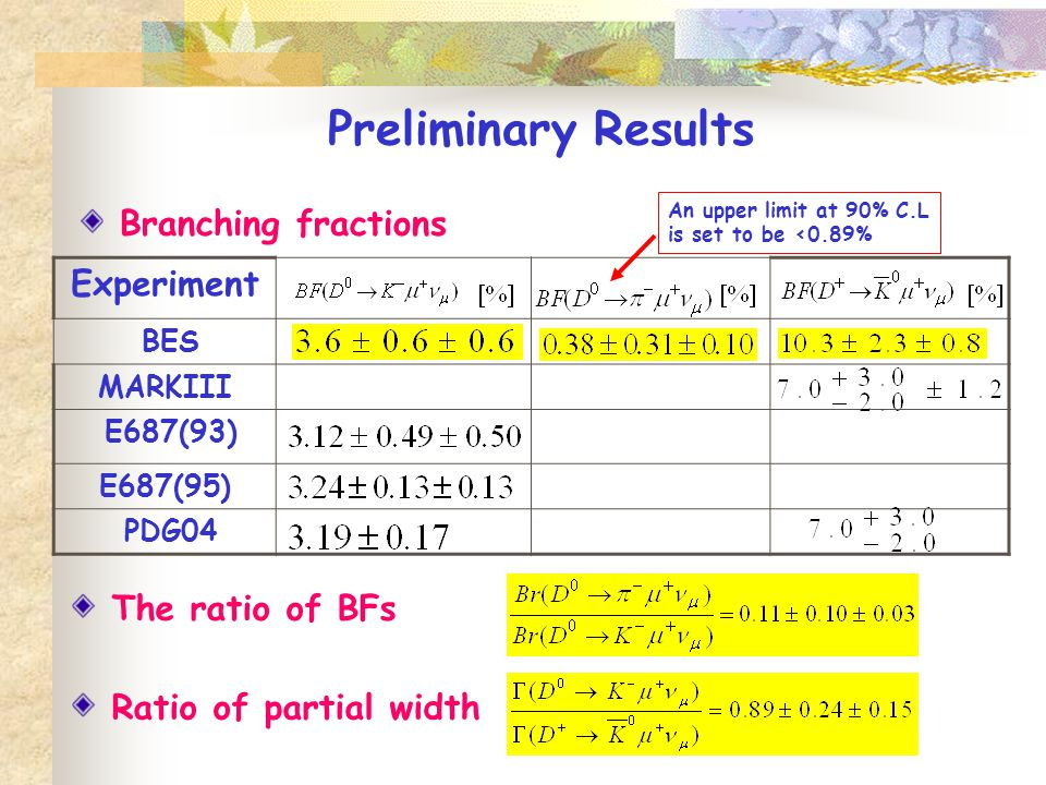 Branching fractions Experiment BES MARKIII E687(93) E687(95) PDG04 Preliminary Results An upper limit at 90% C.L is set to be <0.89% The ratio of BFs Ratio of partial width
