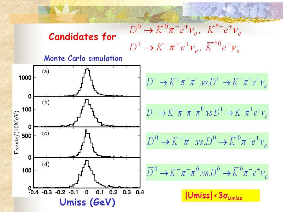 Umiss (GeV) |Umiss|<3σ Umiss Monte Carlo simulation Candidates for