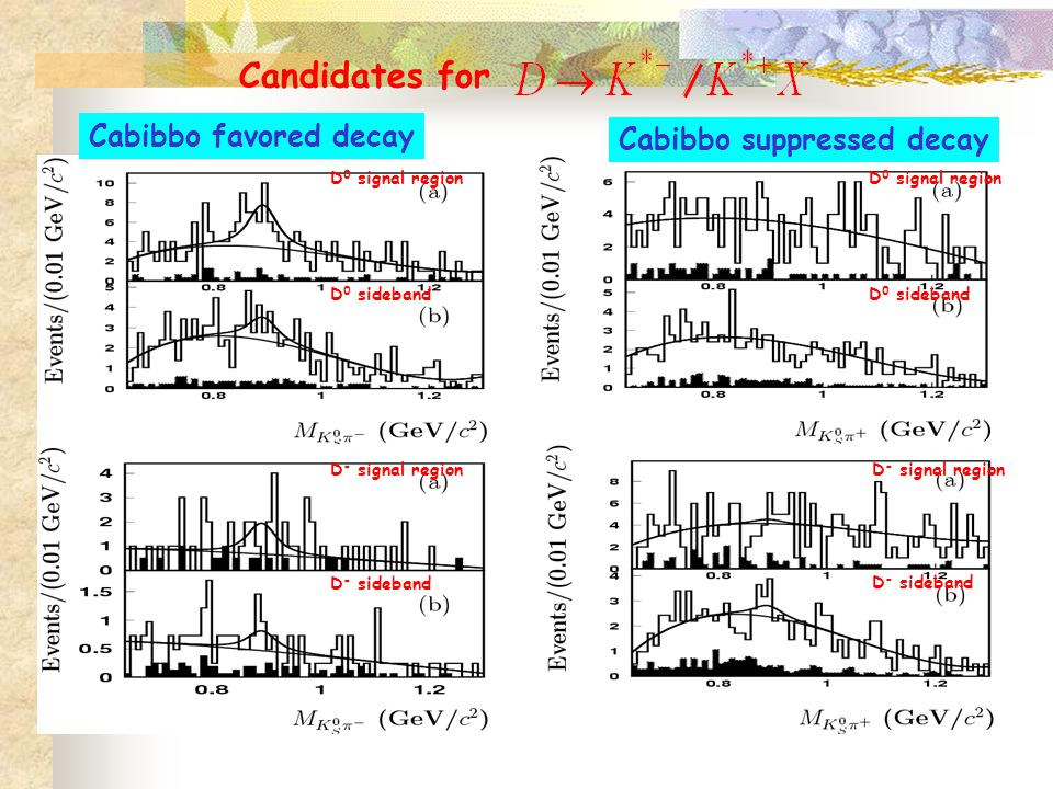 Candidates for Cabibbo favored decay Cabibbo suppressed decay D 0 signal region D 0 sideband D - signal region D - sideband D - signal region D - sideband D 0 signal region D 0 sideband