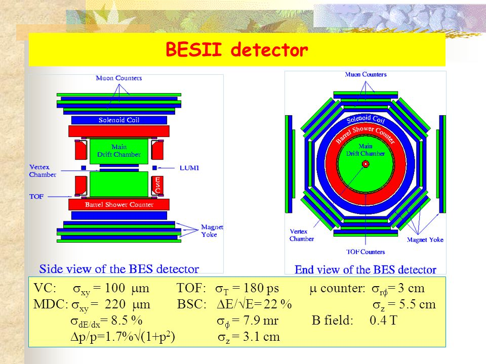 BESII detector VC:  xy = 100  m TOF:  T = 180 ps  counter:  r  = 3 cm MDC:  xy = 220  m BSC:  E/  E= 22 %  z = 5.5 cm  dE/dx = 8.5 %   = 7.9 mr B field: 0.4 T  p/p=1.7%  (1+p 2 )  z = 3.1 cm