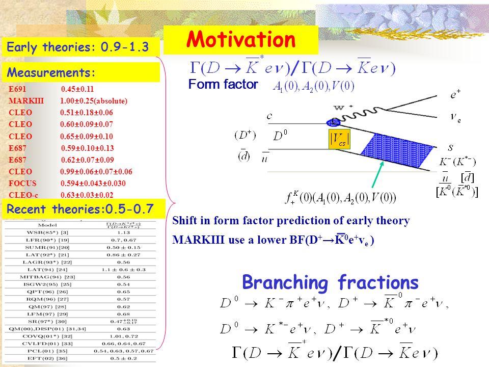 Form factor E691 0.45±0.11 MARKIII 1.00±0.25(absolute) CLEO 0.51±0.18±0.06 CLEO 0.60±0.09±0.07 CLEO 0.65±0.09±0.10 E687 0.59±0.10±0.13 E687 0.62±0.07±