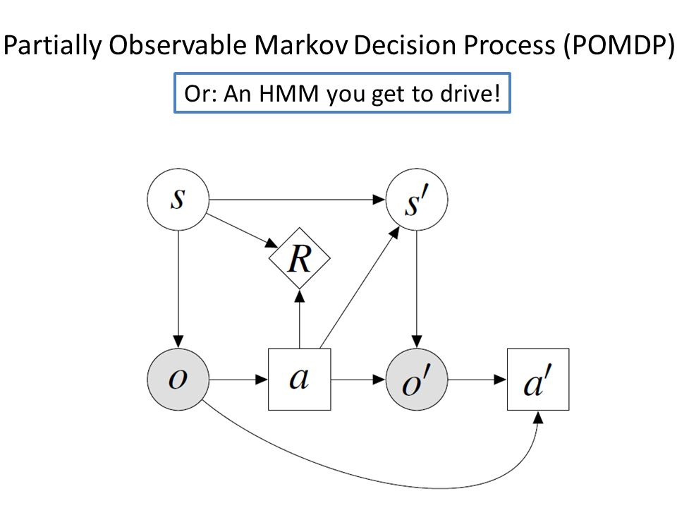 Partially Observable Markov Decision Process (POMDP) Or: An HMM you get to drive!