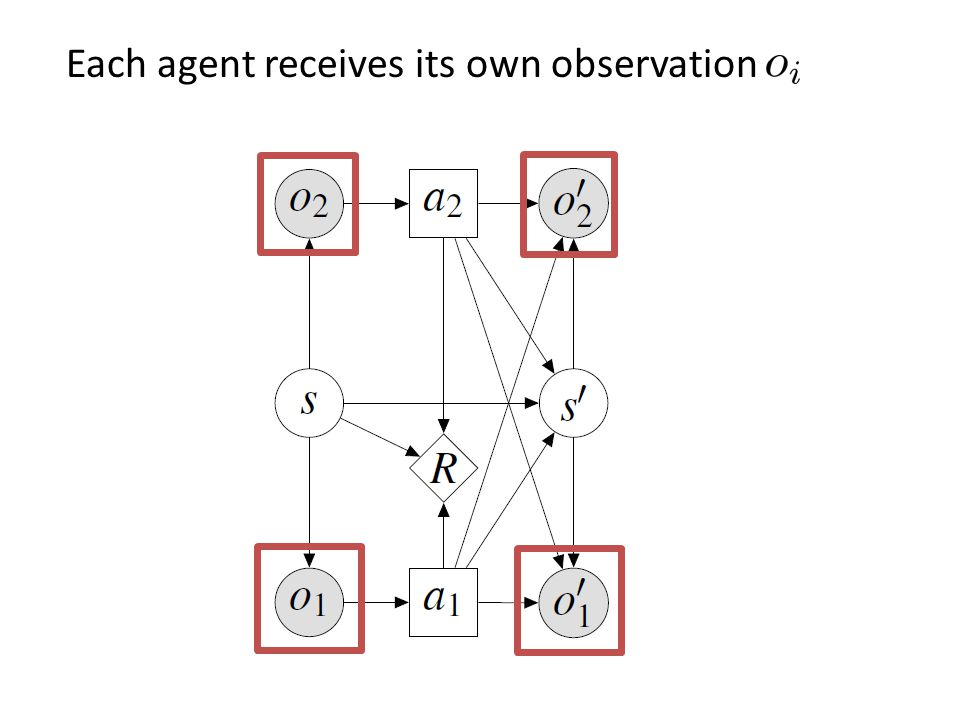 Each agent receives its own observation