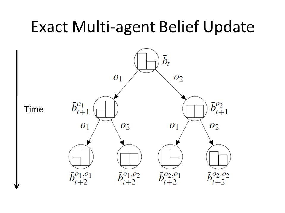 Exact Multi-agent Belief Update Time