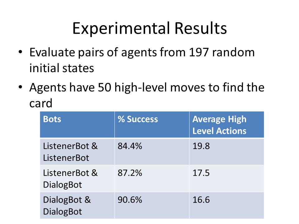 Experimental Results Evaluate pairs of agents from 197 random initial states Agents have 50 high-level moves to find the card Bots% SuccessAverage High Level Actions ListenerBot & ListenerBot 84.4%19.8 ListenerBot & DialogBot 87.2%17.5 DialogBot & DialogBot 90.6%16.6