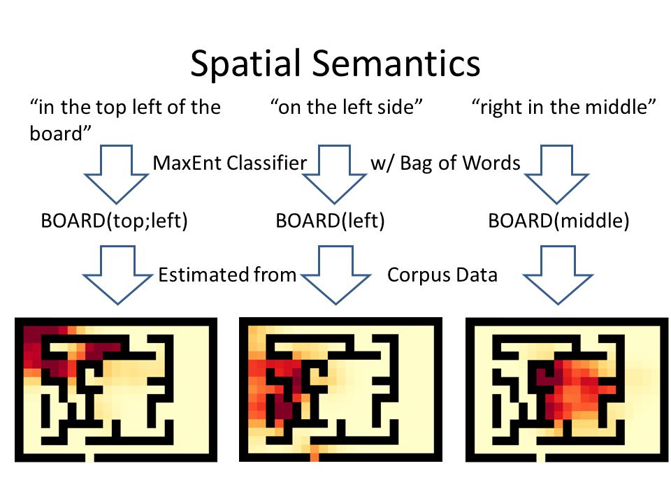 Spatial Semantics in the top left of the board on the left side right in the middle BOARD(top;left)BOARD(left)BOARD(middle) MaxEnt Classifierw/ Bag of Words Estimated fromCorpus Data