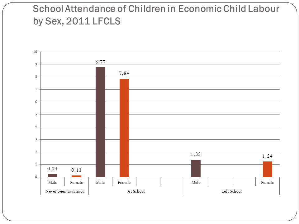 School Attendance of Children in Economic Child Labour by Sex, 2011 LFCLS