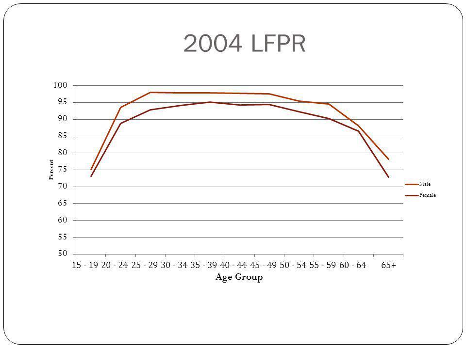 2004 LFPR