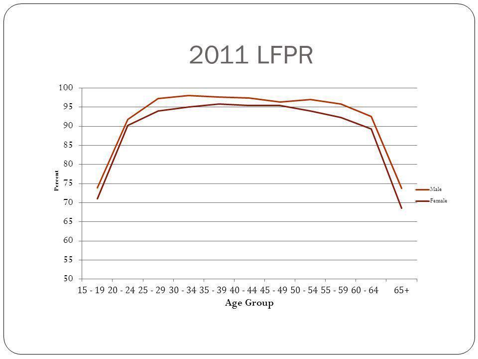 2011 LFPR