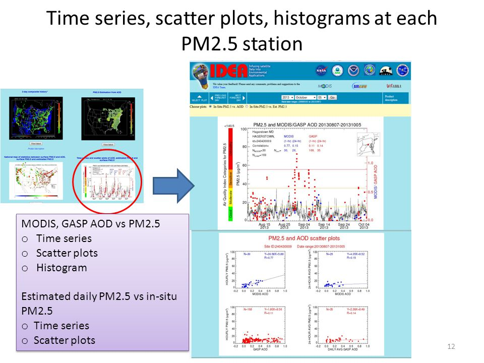 Time series, scatter plots, histograms at each PM2.5 station 12 MODIS, GASP AOD vs PM2.5 o Time series o Scatter plots o Histogram Estimated daily PM2