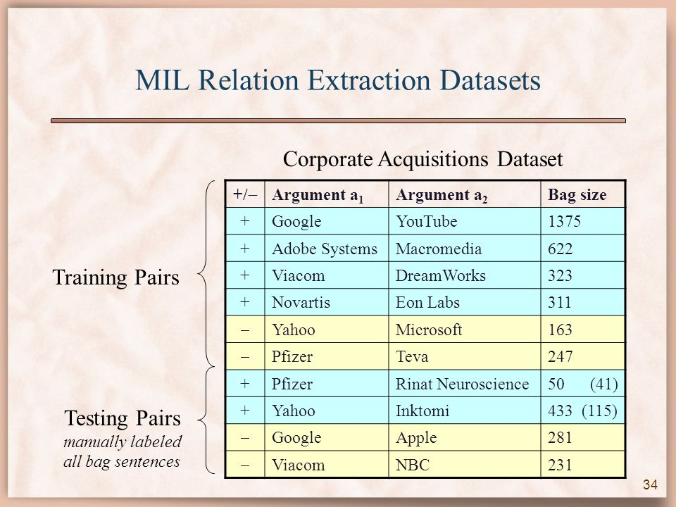 MIL Relation Extraction Datasets +/  Argument a 1 Argument a 2 Bag size +GoogleYouTube1375 +Adobe SystemsMacromedia622 +ViacomDreamWorks323 +NovartisEon Labs311  YahooMicrosoft163  PfizerTeva247 +PfizerRinat Neuroscience50 (41) +YahooInktomi433 (115)  GoogleApple281  ViacomNBC231 Training Pairs Testing Pairs manually labeled all bag sentences Corporate Acquisitions Dataset 34