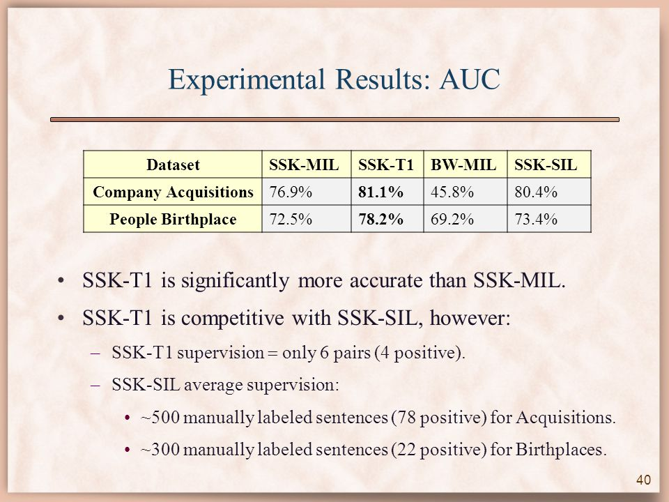 Experimental Results: AUC SSK-T1 is significantly more accurate than SSK-MIL.