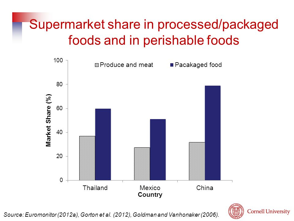 Source: Euromonitor (2012a), Gorton et al. (2012), Goldman and Vanhonaker (2006). Supermarket share in processed/packaged foods and in perishable food