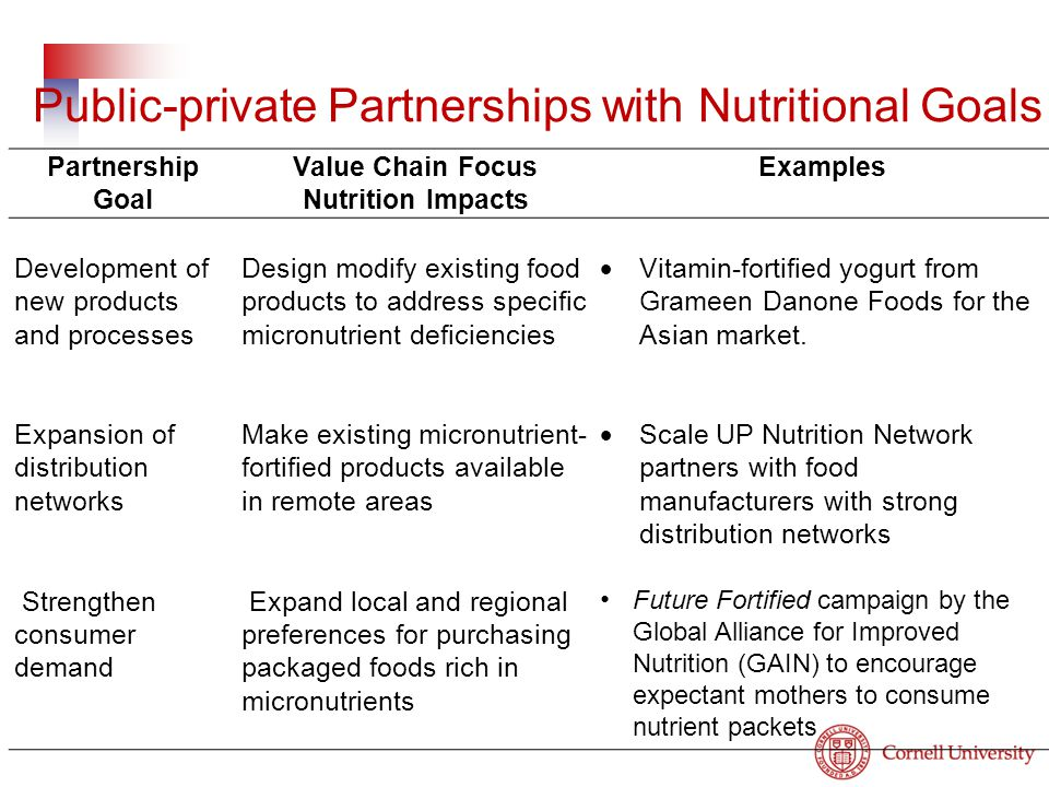 Partnership Goal Value Chain Focus Nutrition Impacts Examples Development of new products and processes Design modify existing food products to address specific micronutrient deficiencies  Vitamin-fortified yogurt from Grameen Danone Foods for the Asian market.