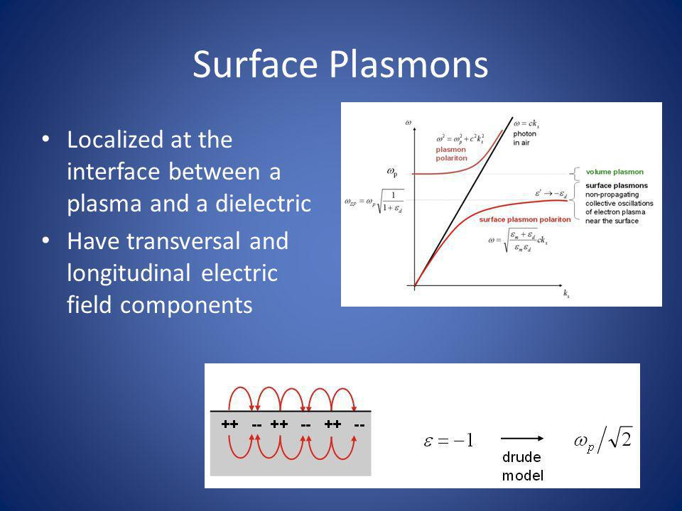 Surface Plasmons Localized at the interface between a plasma and a dielectric Have transversal and longitudinal electric field components