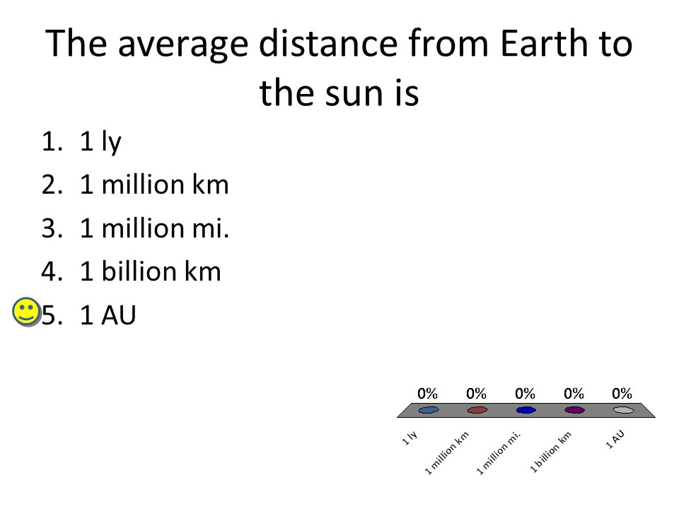 The average distance from Earth to the sun is 1.1 ly 2.1 million km 3.1 million mi. 4.1 billion km 5.1 AU