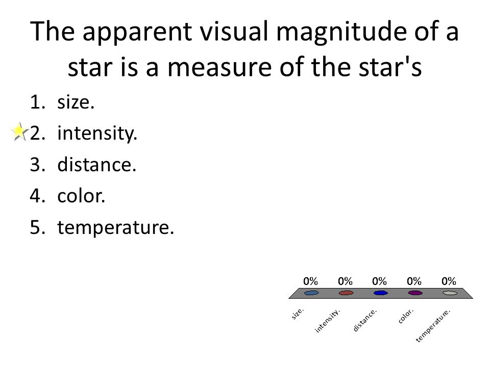 The apparent visual magnitude of a star is a measure of the star's 1.size. 2.intensity. 3.distance. 4.color. 5.temperature.