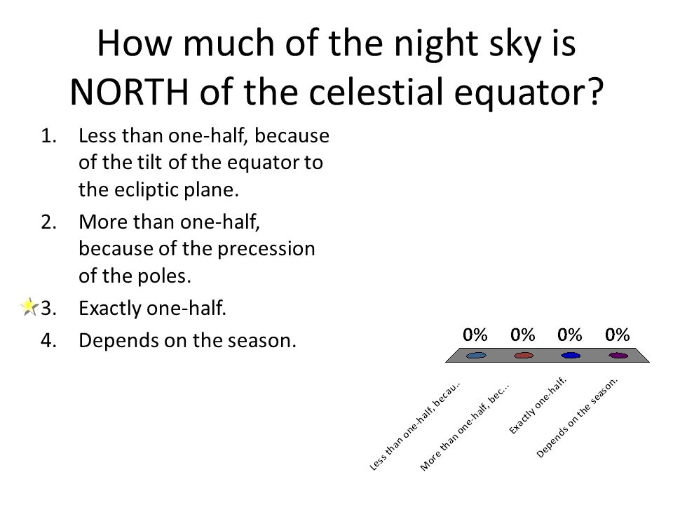 How much of the night sky is NORTH of the celestial equator? 1.Less than one-half, because of the tilt of the equator to the ecliptic plane. 2.More th