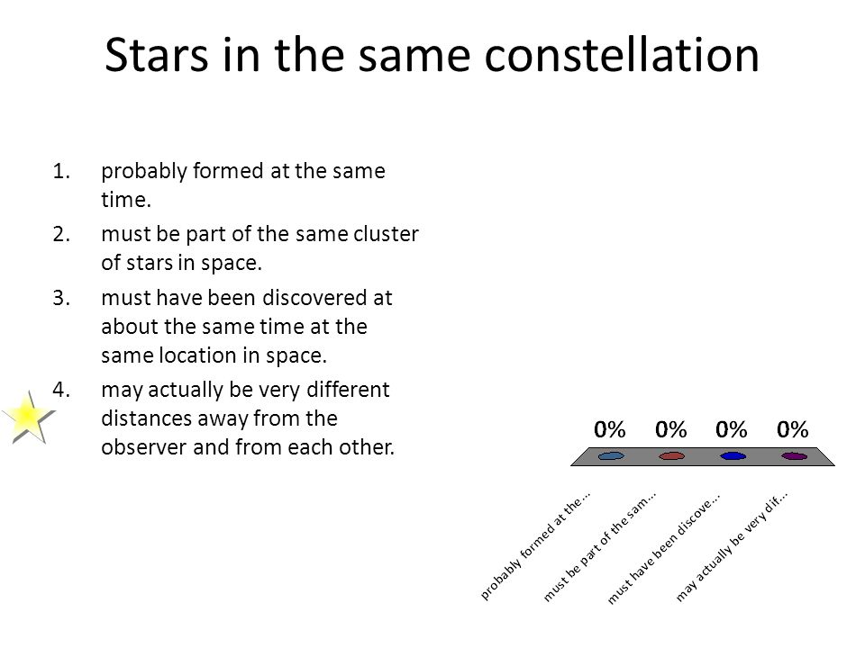 Stars in the same constellation 1.probably formed at the same time. 2.must be part of the same cluster of stars in space. 3.must have been discovered