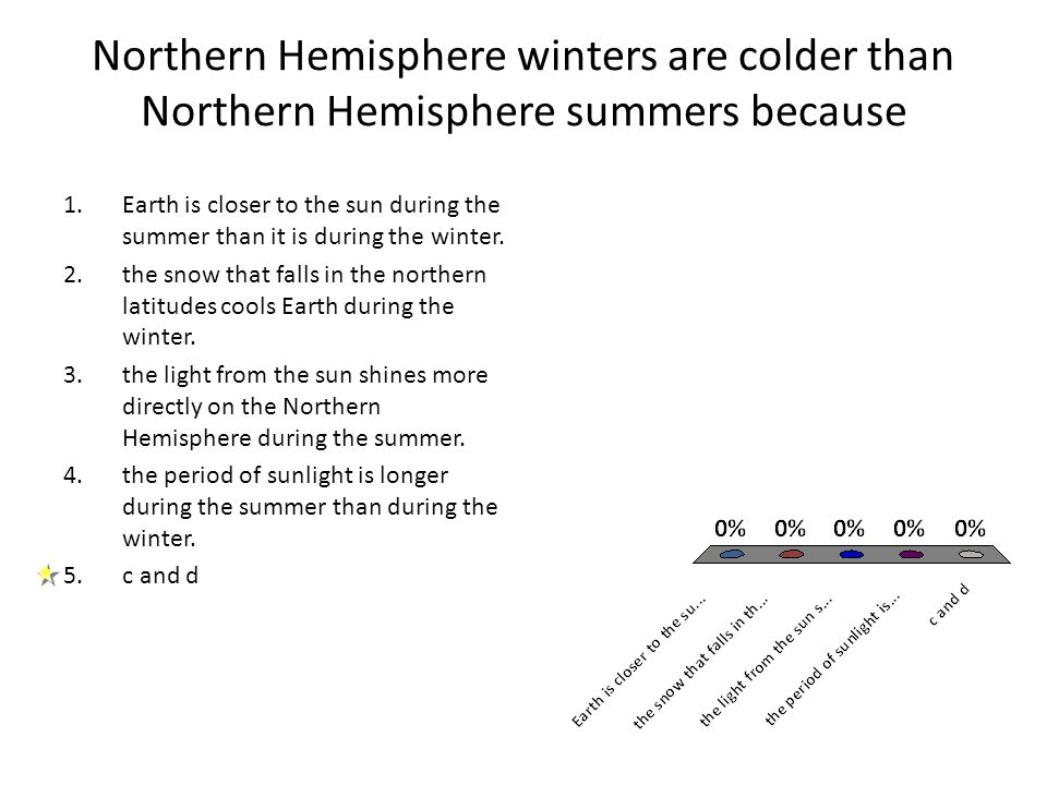 Northern Hemisphere winters are colder than Northern Hemisphere summers because 1.Earth is closer to the sun during the summer than it is during the w