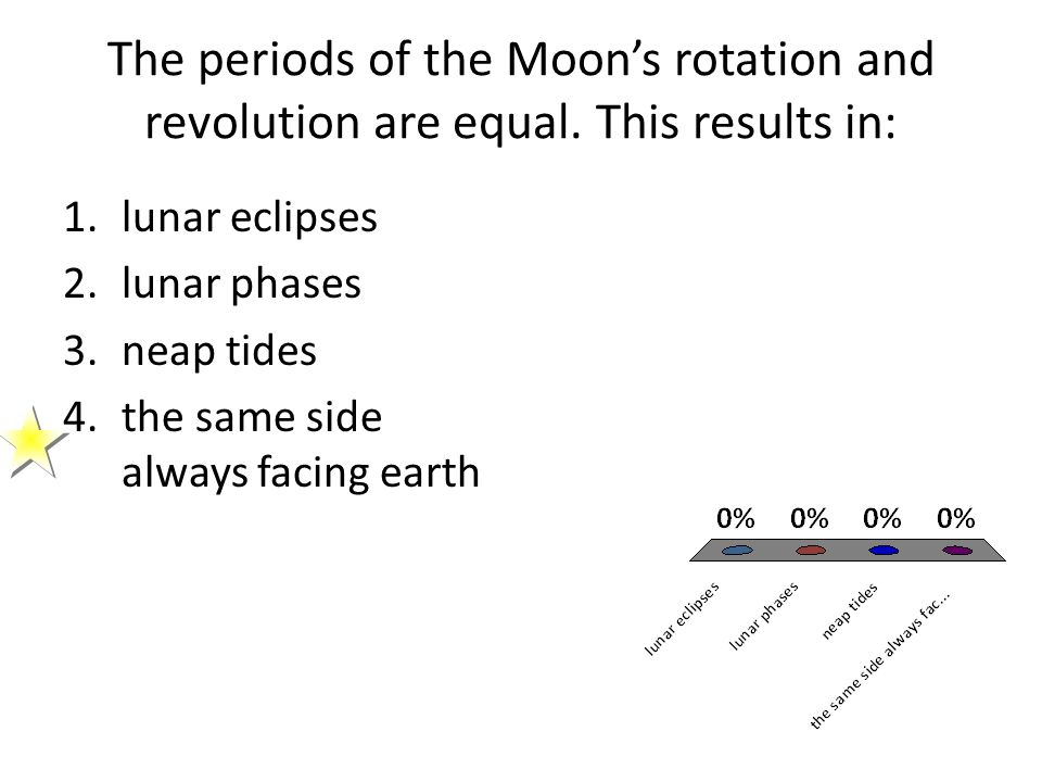 The periods of the Moon's rotation and revolution are equal. This results in: 1.lunar eclipses 2.lunar phases 3.neap tides 4.the same side always faci
