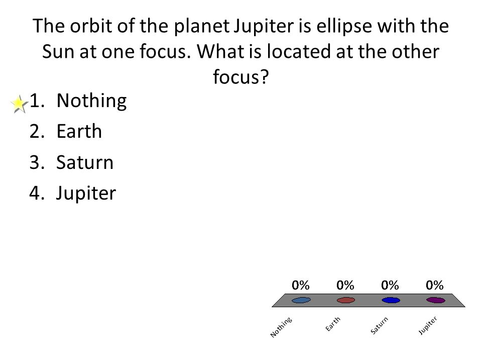 The orbit of the planet Jupiter is ellipse with the Sun at one focus. What is located at the other focus? 1.Nothing 2.Earth 3.Saturn 4.Jupiter