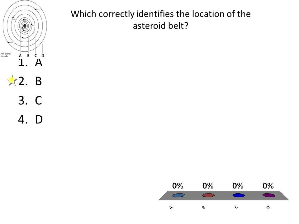 Which correctly identifies the location of the asteroid belt? 1.A 2.B 3.C 4.D