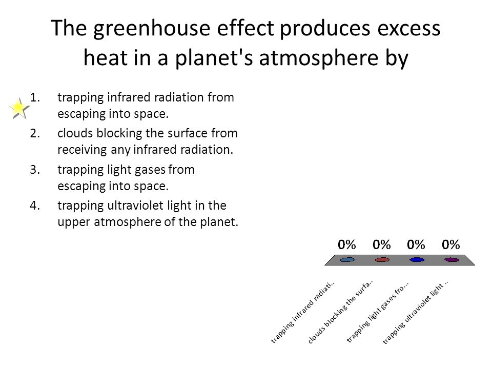 The greenhouse effect produces excess heat in a planet's atmosphere by 1.trapping infrared radiation from escaping into space. 2.clouds blocking the s