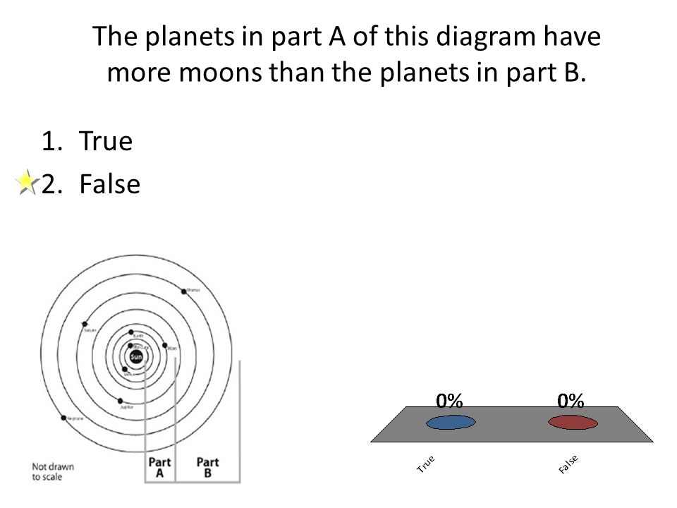 The planets in part A of this diagram have more moons than the planets in part B. 1.True 2.False
