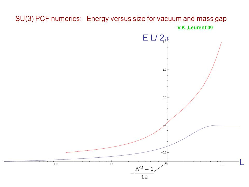 SU(3) PCF numerics: Energy versus size for vacuum and mass gap E L/ 2  L V.K.,Leurent'09