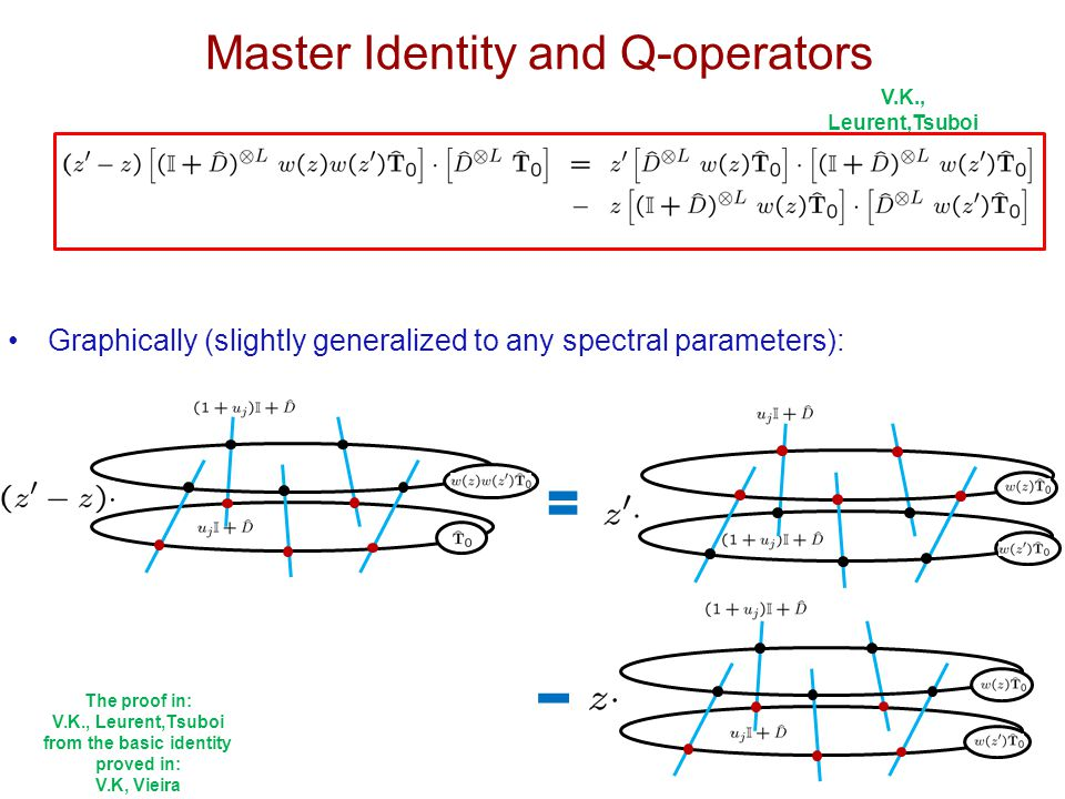 V.K., Leurent,Tsuboi Graphically (slightly generalized to any spectral parameters): Master Identity and Q-operators The proof in: V.K., Leurent,Tsuboi from the basic identity proved in: V.K, Vieira
