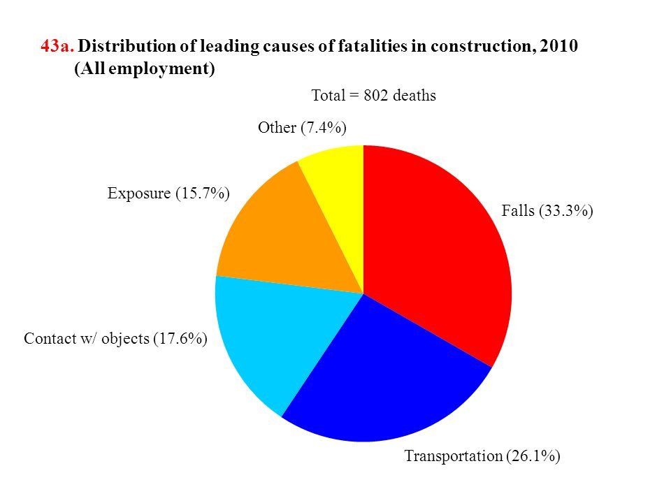 43a. Distribution of leading causes of fatalities in construction, 2010 (All employment) Exposure (15.7%) Contact w/ objects (17.6%) Transportation (2