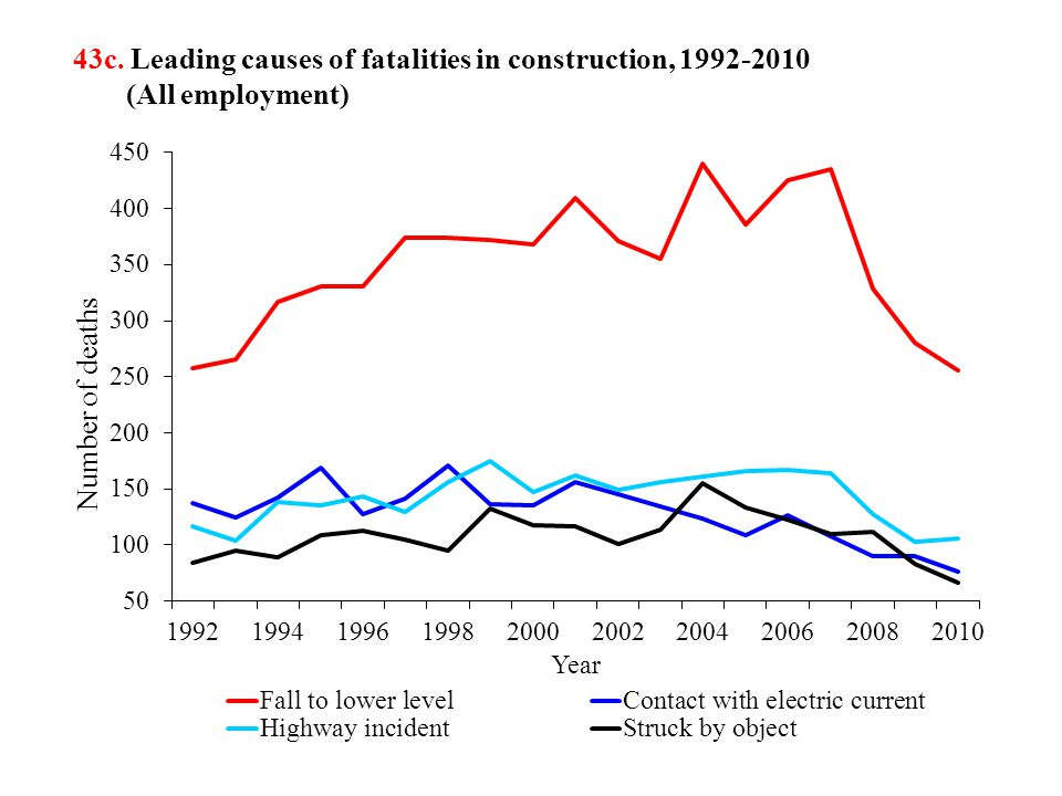 43c. Leading causes of fatalities in construction, 1992-2010 (All employment)