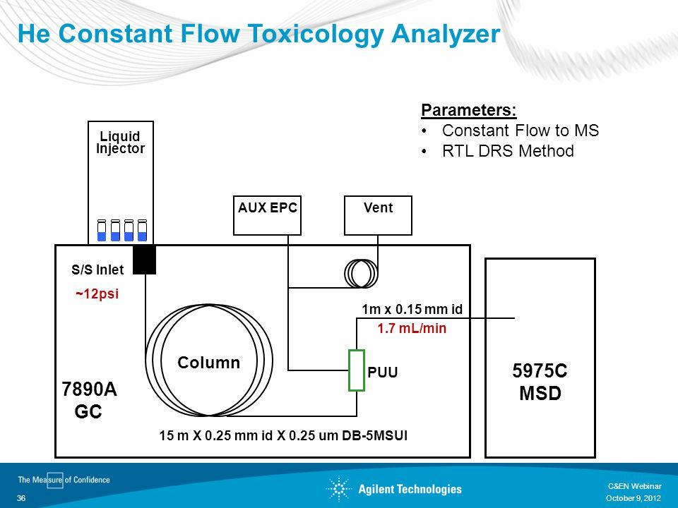 He Constant Flow Toxicology Analyzer 7890A GC Liquid Injector Column AUX EPC 15 m X 0.25 mm id X 0.25 um DB-5MSUI 5975C MSD S/S Inlet ~12psi Vent 1m x 0.15 mm id 1.7 mL/min PUU Parameters: Constant Flow to MS RTL DRS Method October 9, 2012 C&EN Webinar 36