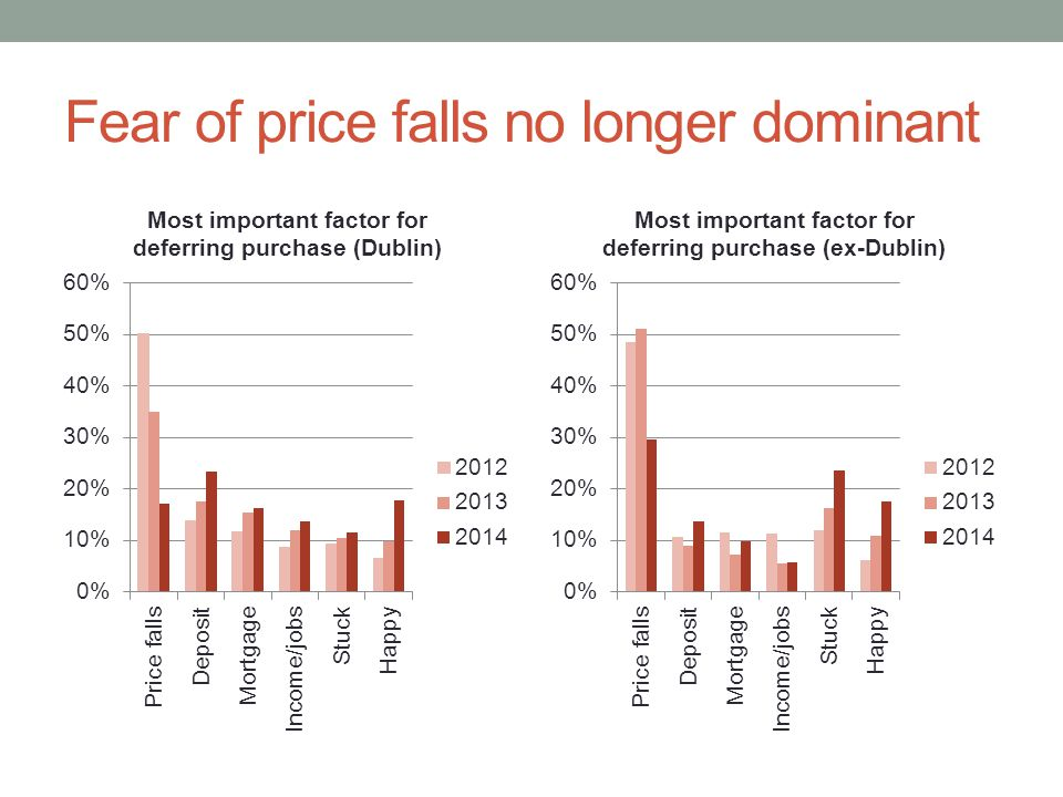 Fear of price falls no longer dominant