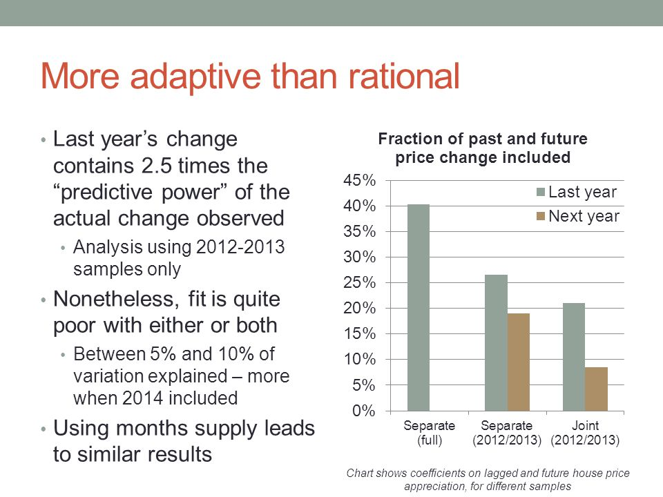 More adaptive than rational Last year's change contains 2.5 times the predictive power of the actual change observed Analysis using samples only Nonetheless, fit is quite poor with either or both Between 5% and 10% of variation explained – more when 2014 included Using months supply leads to similar results Chart shows coefficients on lagged and future house price appreciation, for different samples