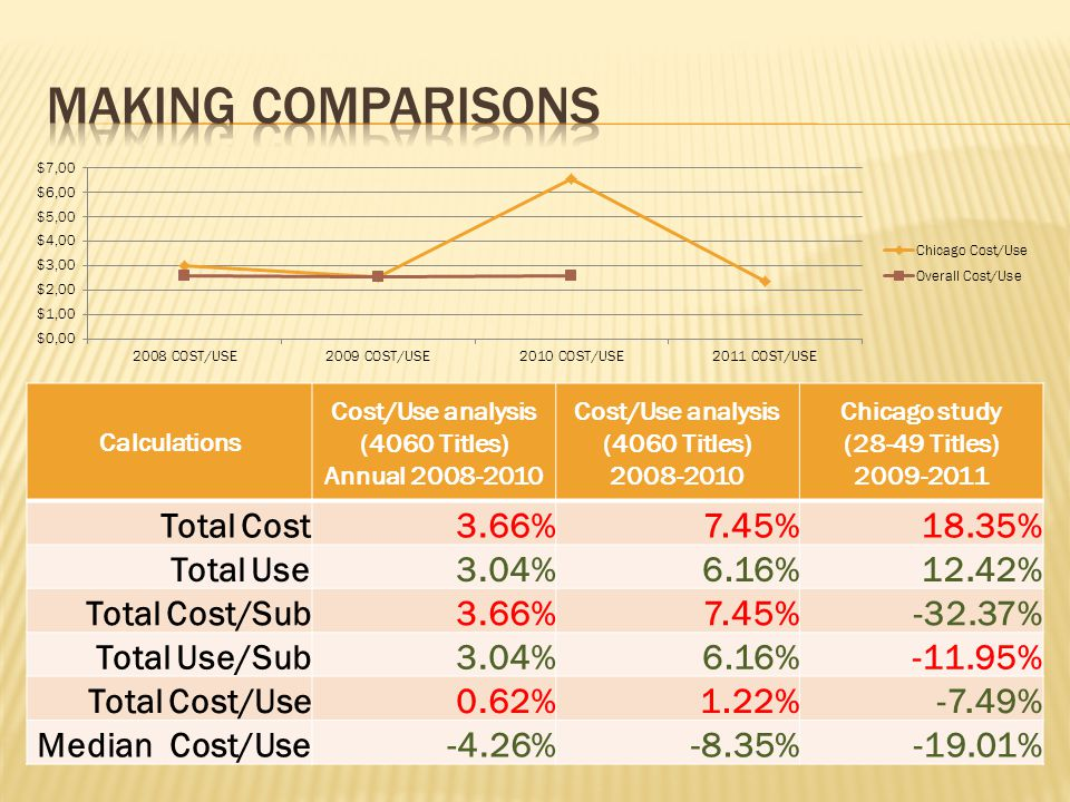 Calculations Cost/Use analysis (4060 Titles) Annual 2008-2010 Cost/Use analysis (4060 Titles) 2008-2010 Chicago study (28-49 Titles) 2009-2011 Total C