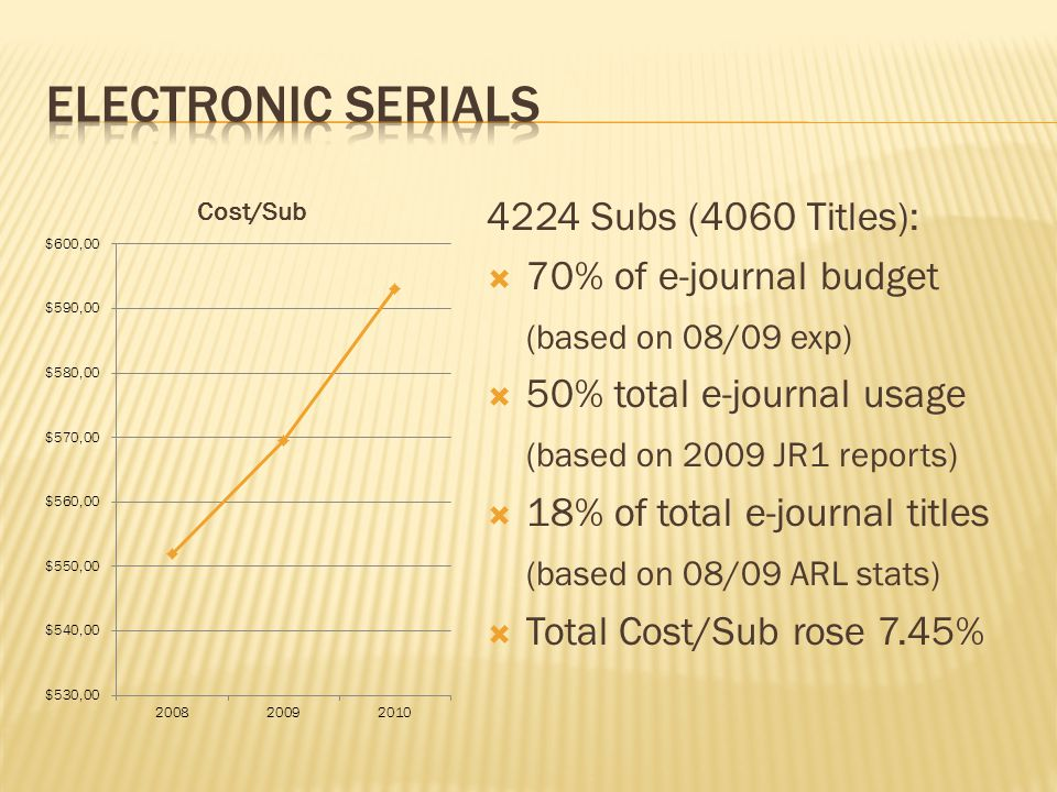 4224 Subs (4060 Titles):  70% of e-journal budget (based on 08/09 exp)  50% total e-journal usage (based on 2009 JR1 reports)  18% of total e-journ