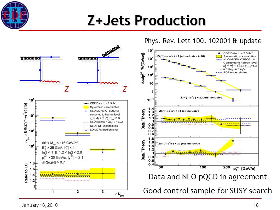 18 Z+Jets Production Data and NLO pQCD in agreement Phys.