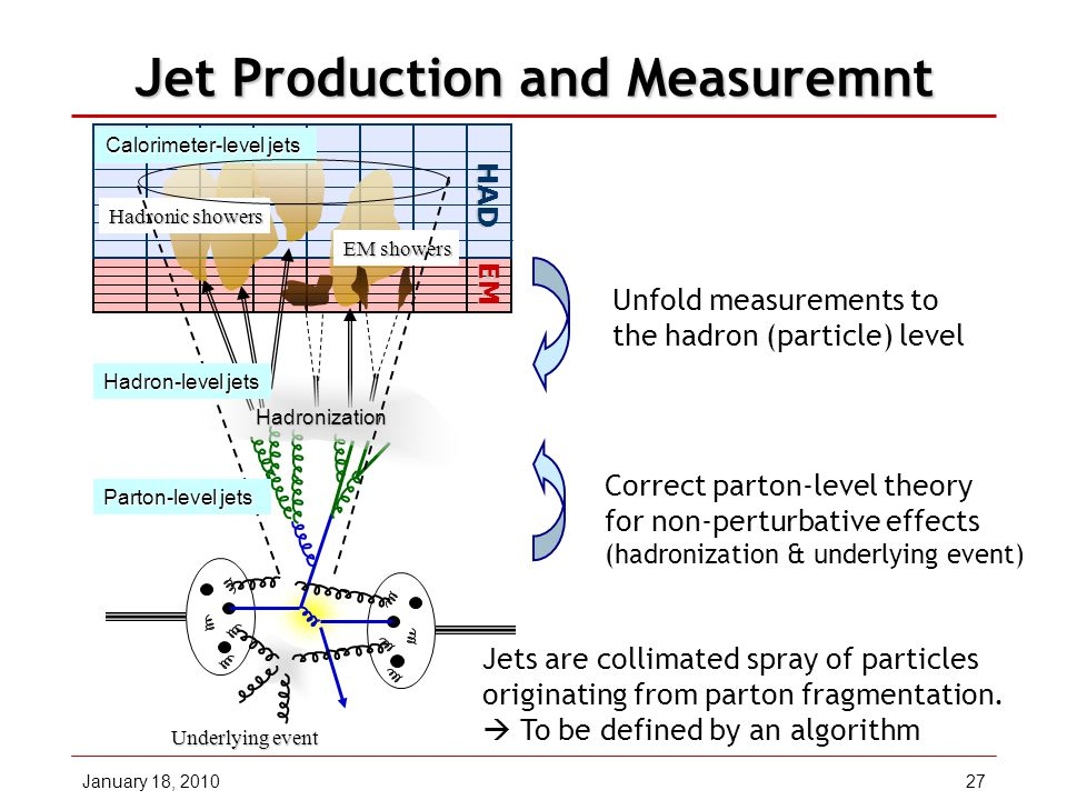January 18, 201027 Jet Production and Measuremnt HAD EM Calorimeter-level jets Underlying event Hadronic showers EM showers Hadron-level jets Parton-level jets Hadronization Unfold measurements to the hadron (particle) level Correct parton-level theory for non-perturbative effects (hadronization & underlying event) Jets are collimated spray of particles originating from parton fragmentation.