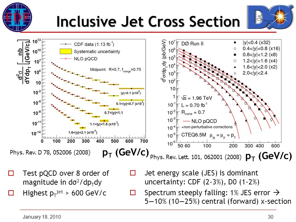 January 18, 201030 Inclusive Jet Cross Section  Test pQCD over 8 order of magnitude in dσ 2 /dp T dy  Highest p T jet > 600 GeV/c  Jet energy scale (JES) is dominant uncertainty: CDF (2-3%), D0 (1-2%)  Spectrum steeply falling: 1% JES error  5—10% (10—25%) central (forward) x-section p T (GeV/c) Phys.