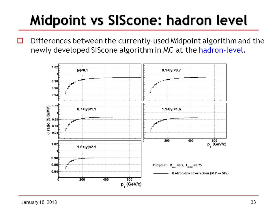 January 18, 201033 Midpoint vs SIScone: hadron level  Differences between the currently-used Midpoint algorithm and the newly developed SIScone algorithm in MC at the hadron-level.