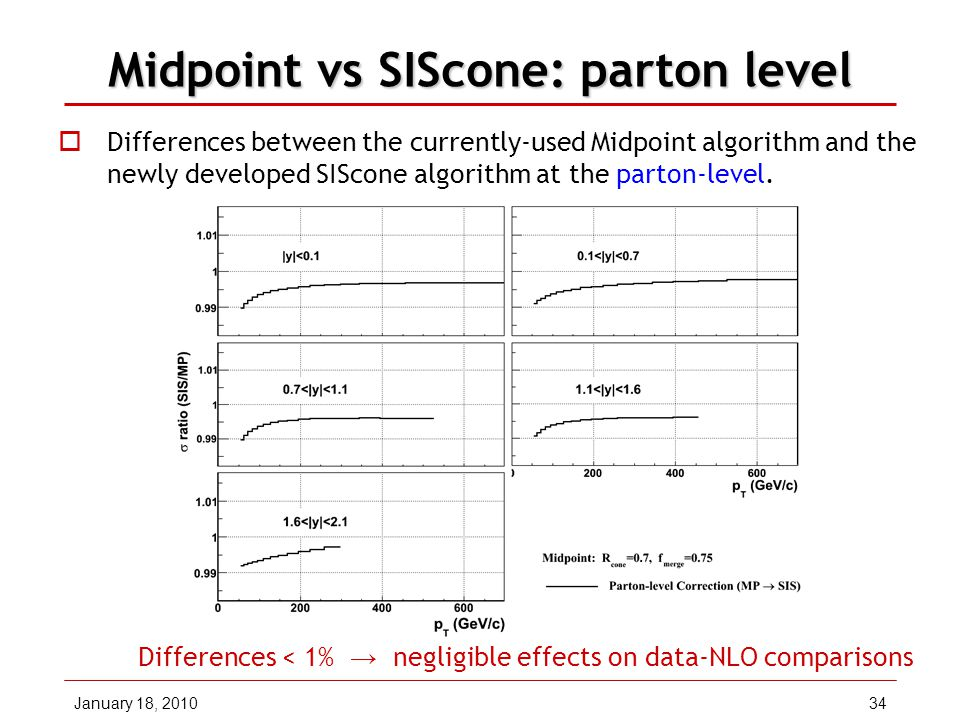 January 18, 201034 Midpoint vs SIScone: parton level  Differences between the currently-used Midpoint algorithm and the newly developed SIScone algorithm at the parton-level.