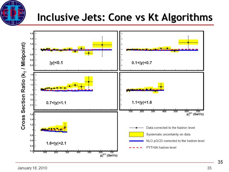January 18, 201035 Inclusive Jets: Cone vs Kt Algorithms Midpoint Cone AlgorithmkT Algorithm