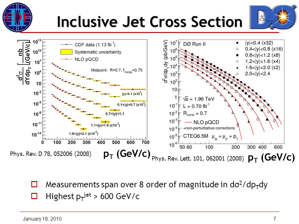 January 18, 20107 Inclusive Jet Cross Section  Measurements span over 8 order of magnitude in dσ 2 /dp T dy  Highest p T jet > 600 GeV/c p T (GeV/c) Phys.