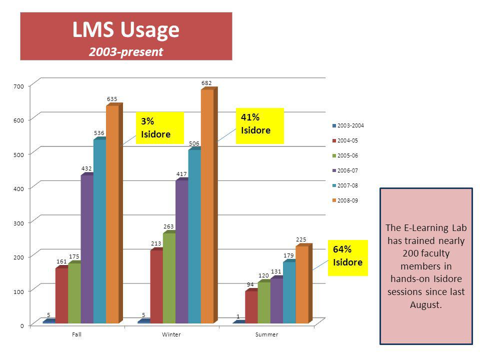 LMS Usage 2003-present 64% Isidore 3% Isidore The E‐Learning Lab has trained nearly 200 faculty members in hands-on Isidore sessions since last August.