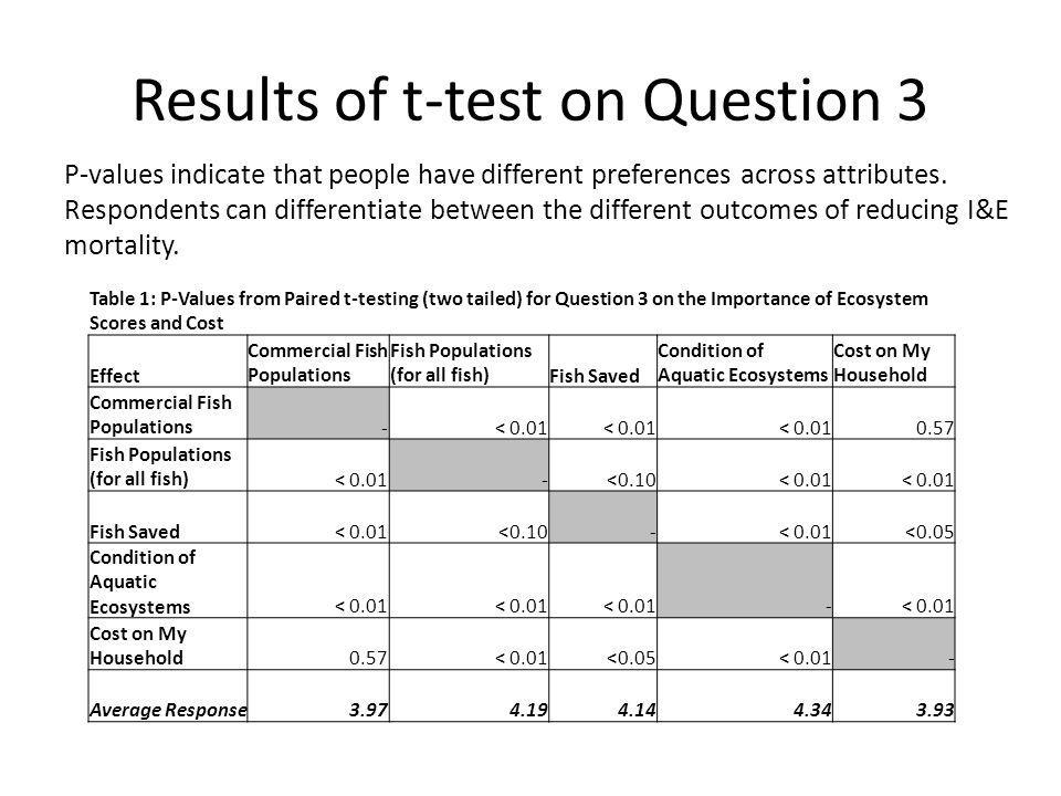 Results of t-test on Question 3 Table 1: P-Values from Paired t-testing (two tailed) for Question 3 on the Importance of Ecosystem Scores and Cost Eff